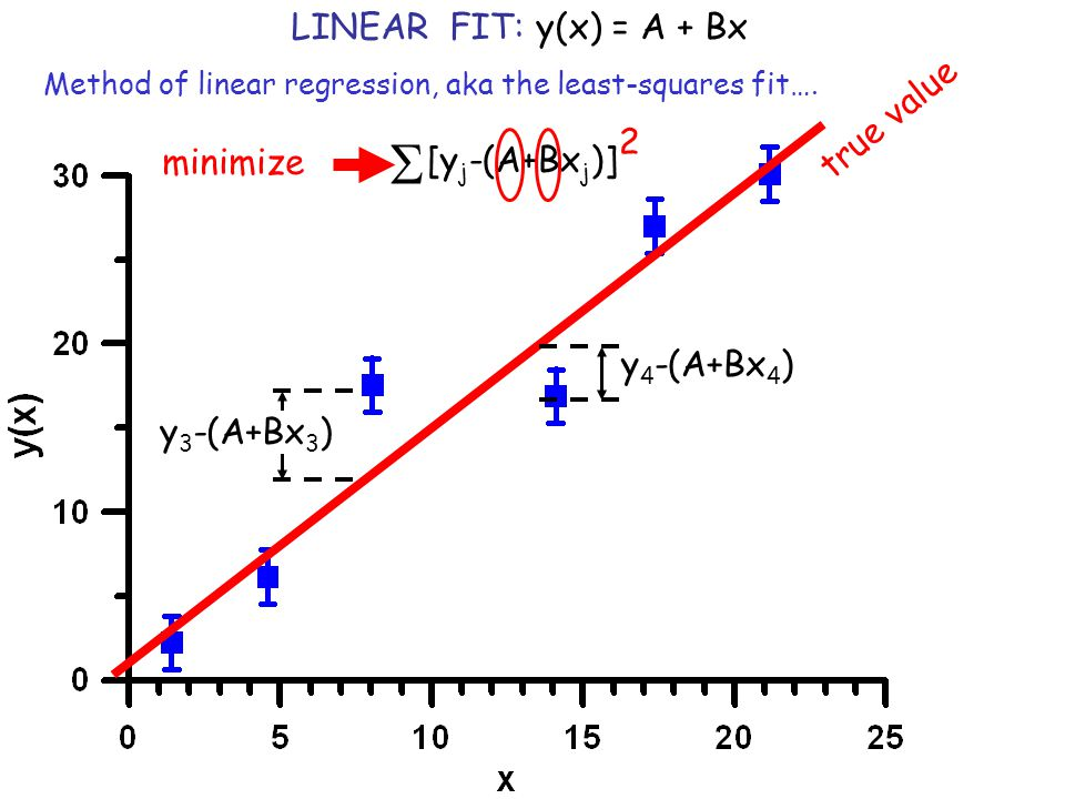 S LINEAR FIT: y(x) = A + Bx true value 2 minimize [yj-(A+Bxj)]
